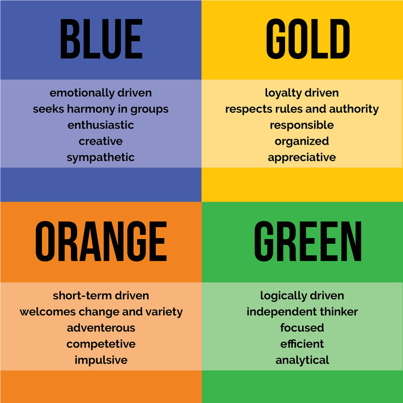 Color Code Personality Test Pdf
